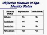 objective measure of ego identity status