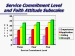 service commitment level and faith attitude subscales