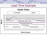 lead time example