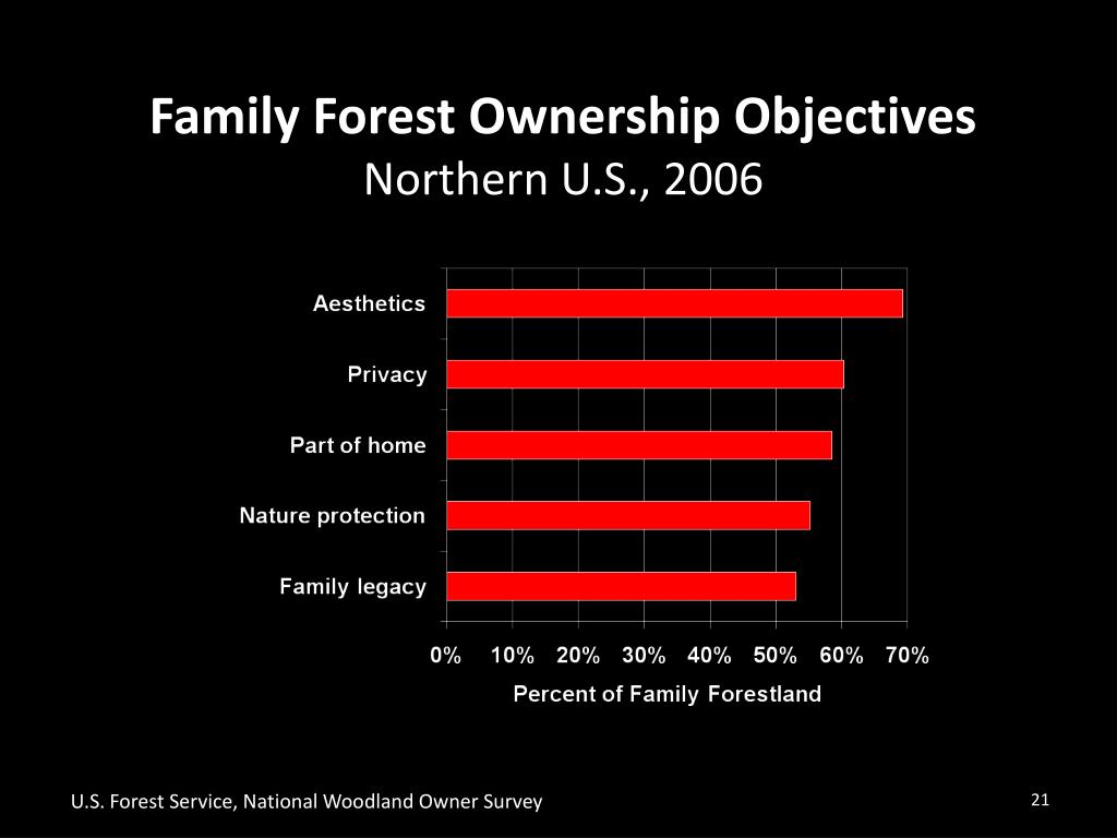 Family Forest Ownership Objectives