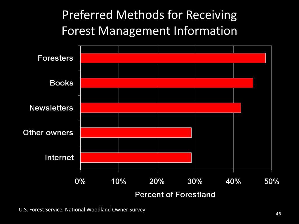Preferred Methods for Receiving