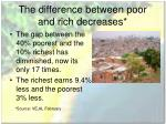 the difference between poor and rich decreases