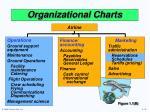 organizational charts5