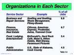 organizations in each sector19