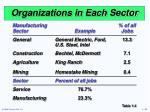 organizations in each sector20