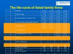 the life cycle of listed family firms