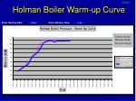holman boiler warm up curve