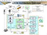 ldcm architecture overview