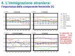 4 l immigrazione straniera l importanza della componente femminile 1