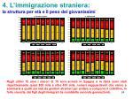 4 l immigrazione straniera la struttura per et e il peso dei giovanissimi