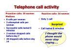 telephone call activity