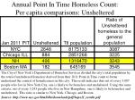annual point in time homeless count per capita comparisons unsheltered