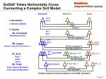 dodaf views horizontally cross connecting a complex sos model