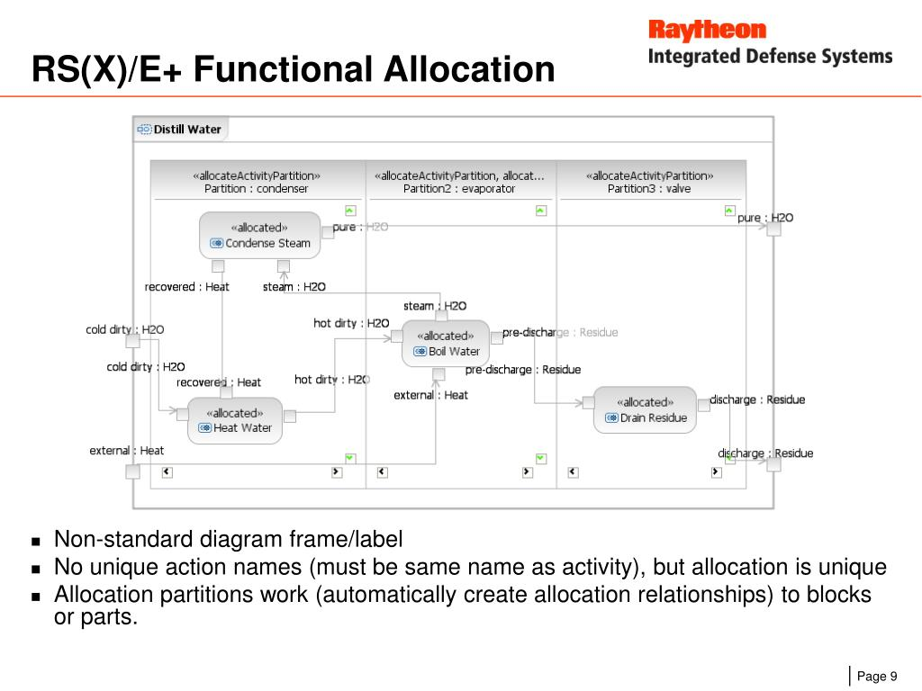 RS(X)/E+ Functional Allocation