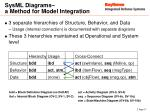 sysml diagrams a method for model integration