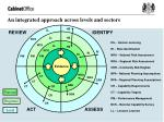 an integrated approach across levels and sectors
