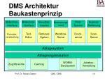 dms architektur baukastenprinzip141