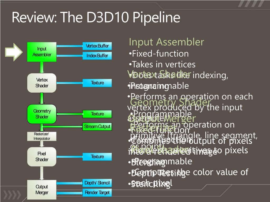Review: The D3D10 Pipeline