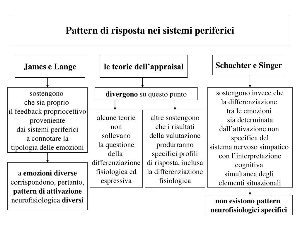 Pattern di risposta nei sistemi periferici