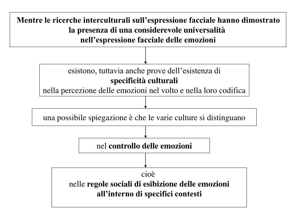 Mentre le ricerche interculturali sull'espressione facciale hanno dimostrato