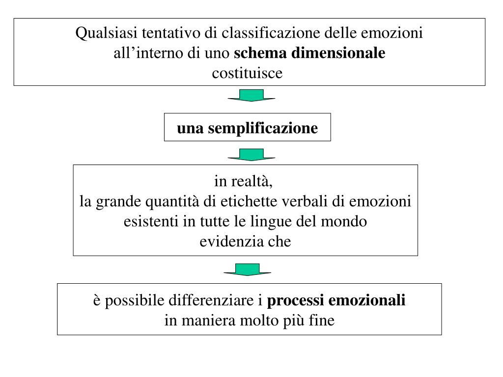 Qualsiasi tentativo di classificazione delle emozioni