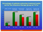 percentage of patients achieving treatment goals set for the intensive therapy group at 7 8 yr
