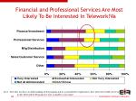 financial and professional services are most likely to be interested in telework va