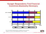 younger respondents find financial incentives absolutely necessary