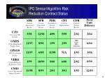 ipo sensor algorithm risk reduction contract status