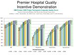 premier hospital quality incentive demonstration