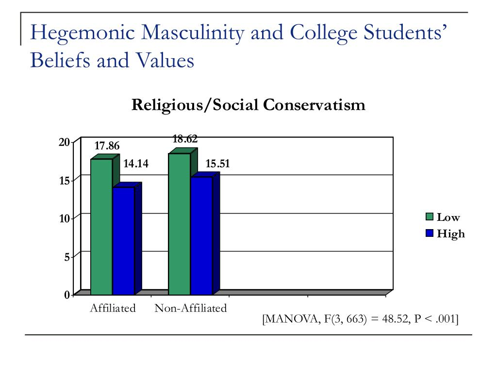 Hegemonic Masculinity and College Students' Beliefs and Values