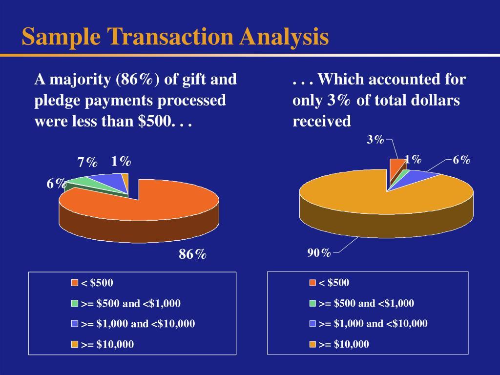Sample Transaction Analysis