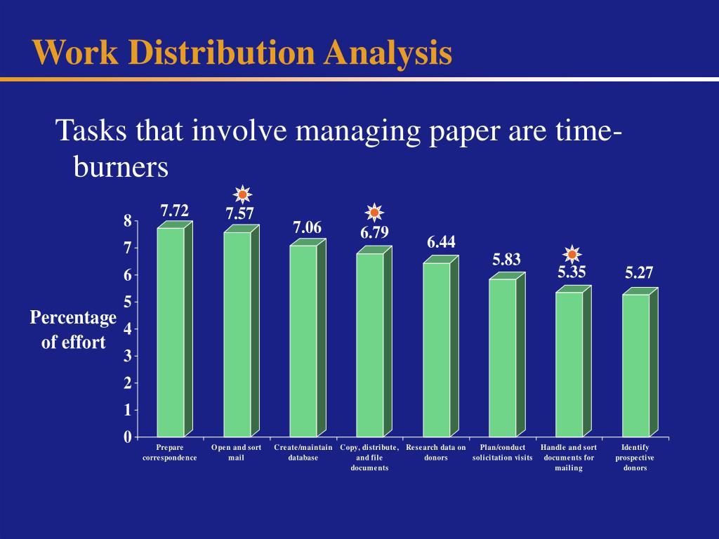 Work Distribution Analysis