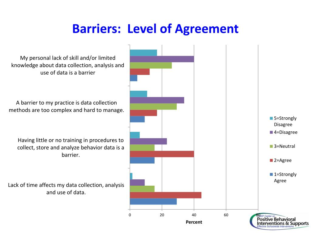 Barriers:  Level of Agreement