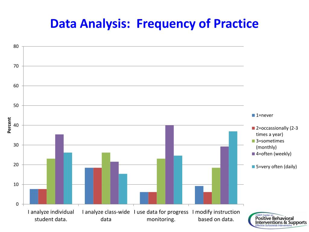 Data Analysis:  Frequency of Practice