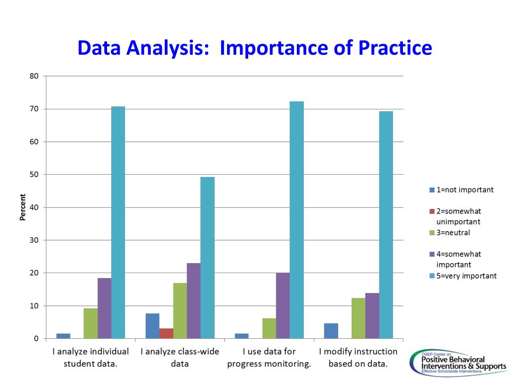 Data Analysis:  Importance of Practice