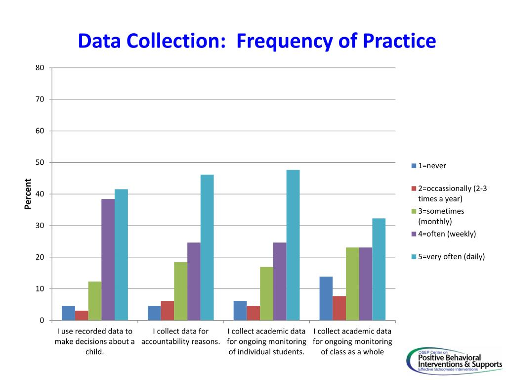 Data Collection:  Frequency of Practice