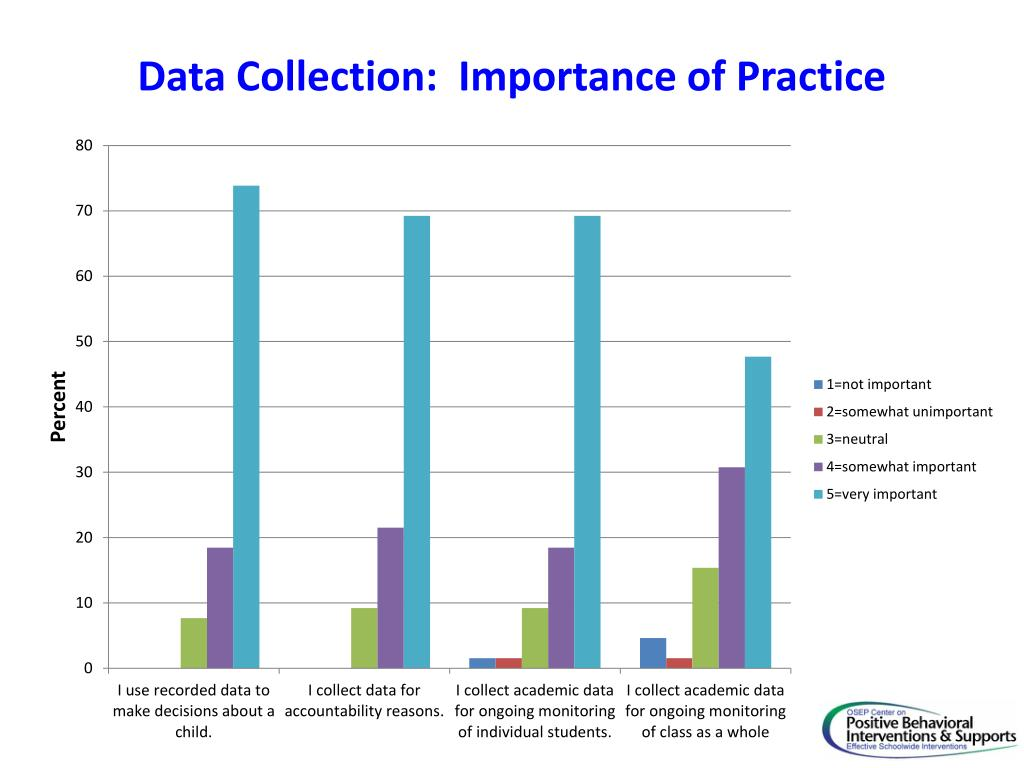Data Collection:  Importance of Practice