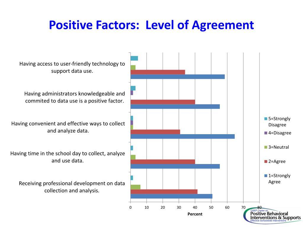 Positive Factors:  Level of Agreement