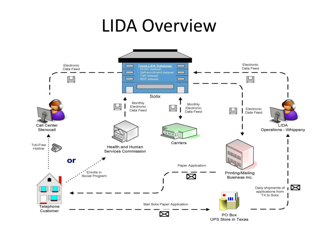 LIDA Overview