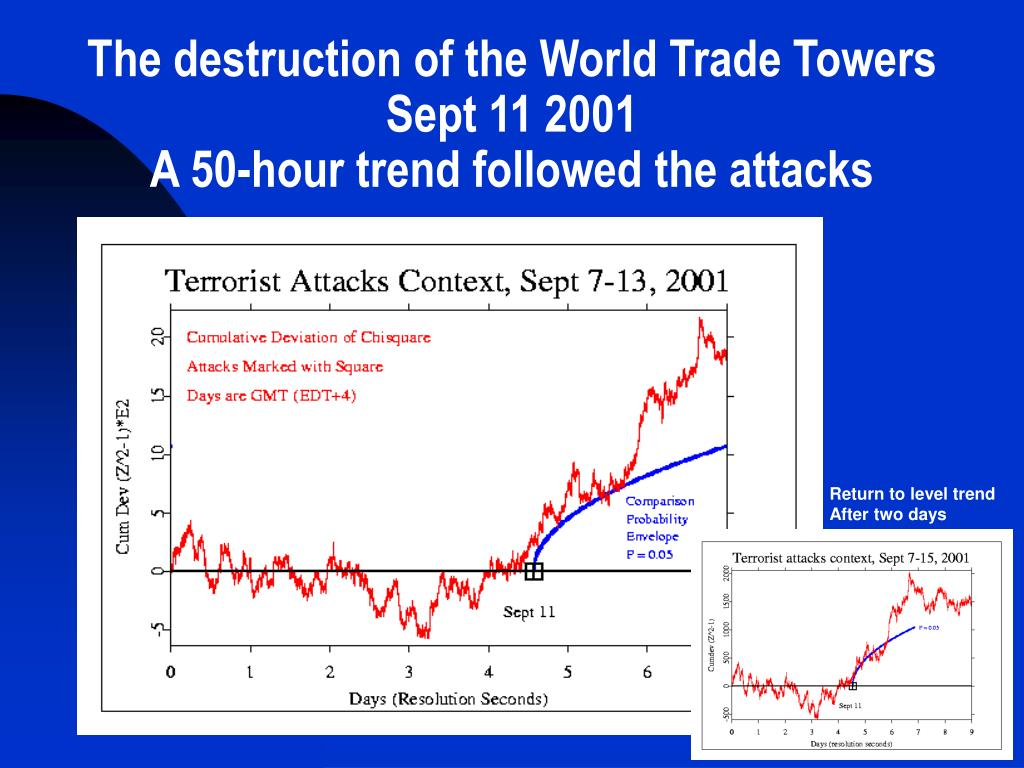 The destruction of the World Trade Towers
