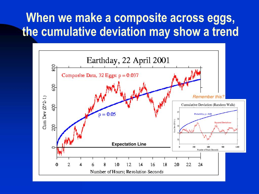 When we make a composite across eggs, the cumulative deviation may show a trend