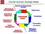 counter terrorism strategic model