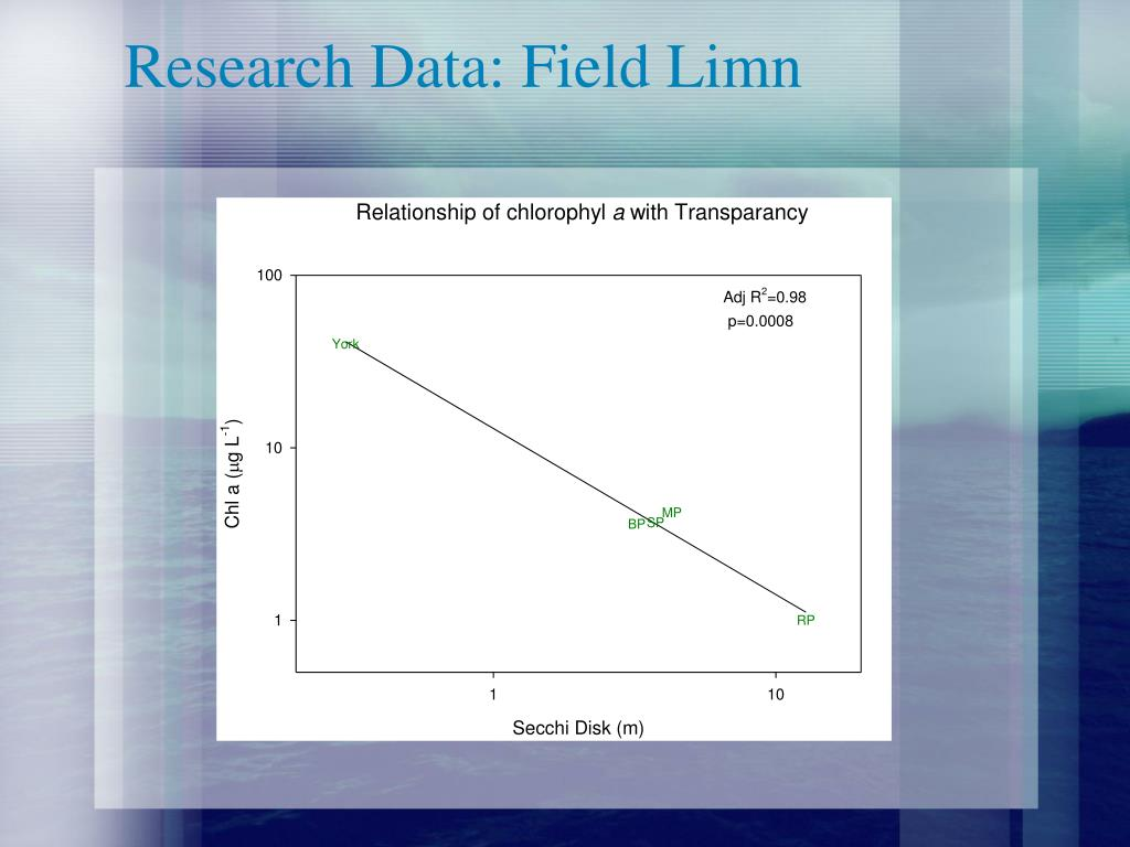 Research Data: Field Limn