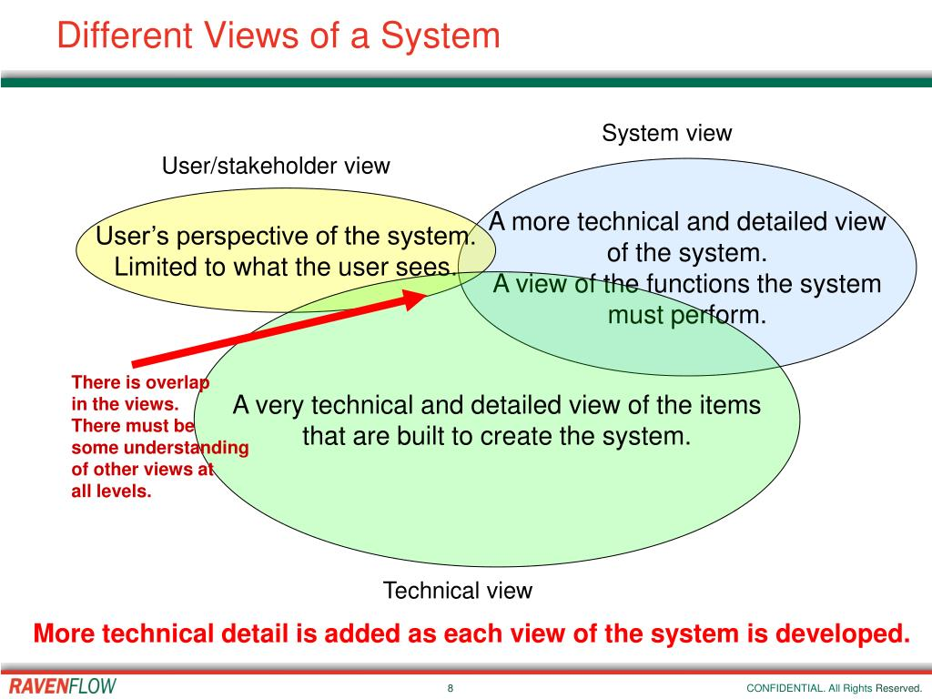 Different Views of a System