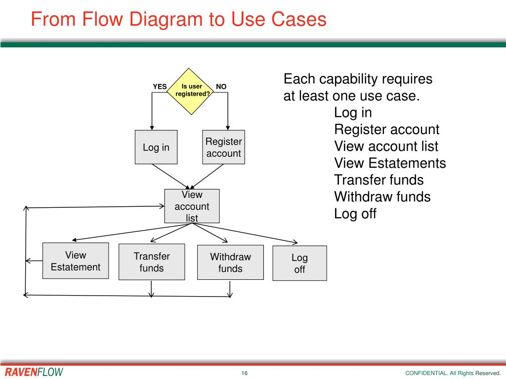 From Flow Diagram to Use Cases