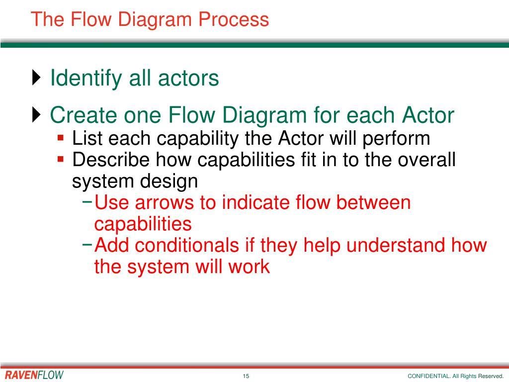 The Flow Diagram Process
