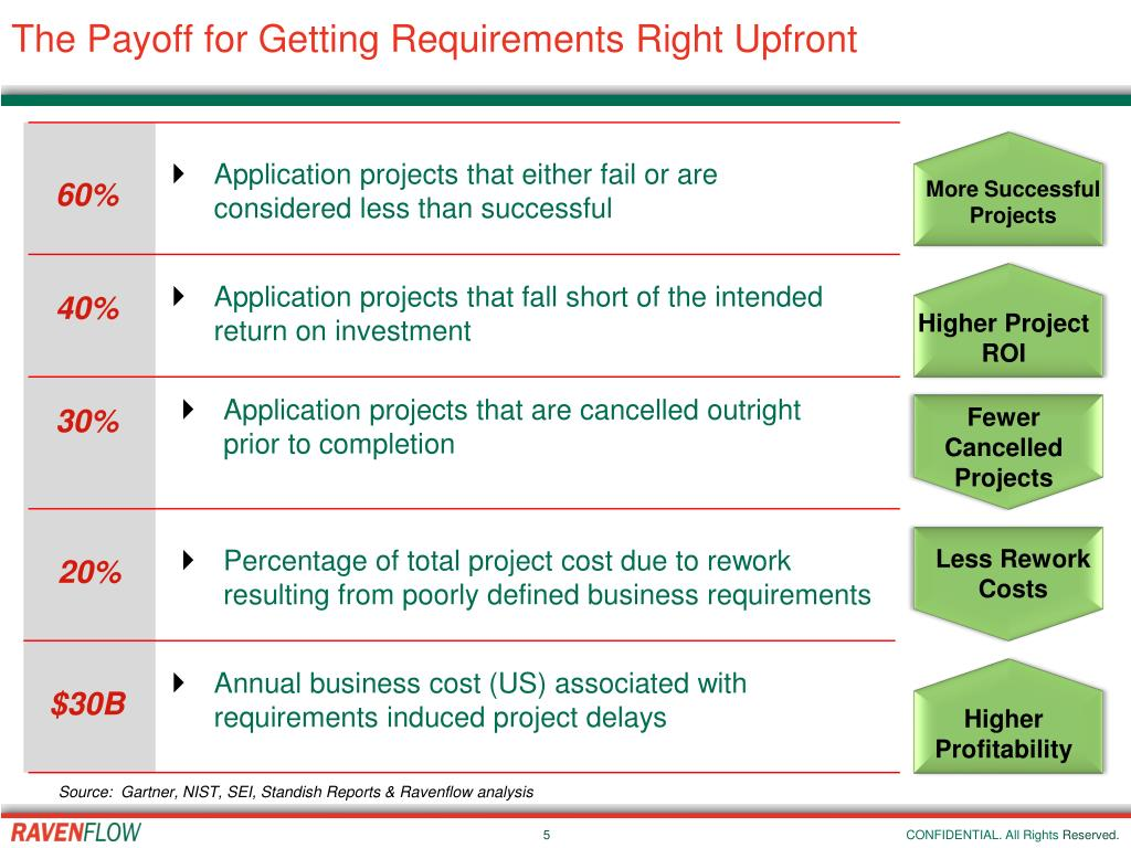 The Payoff for Getting Requirements Right Upfront