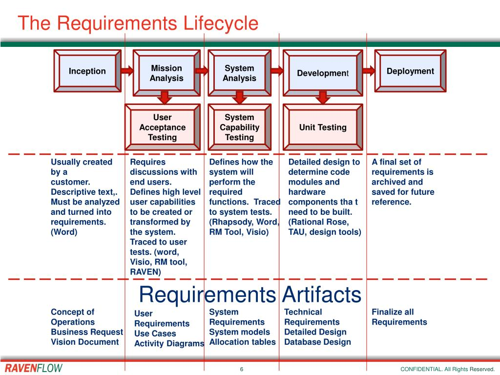 The Requirements Lifecycle