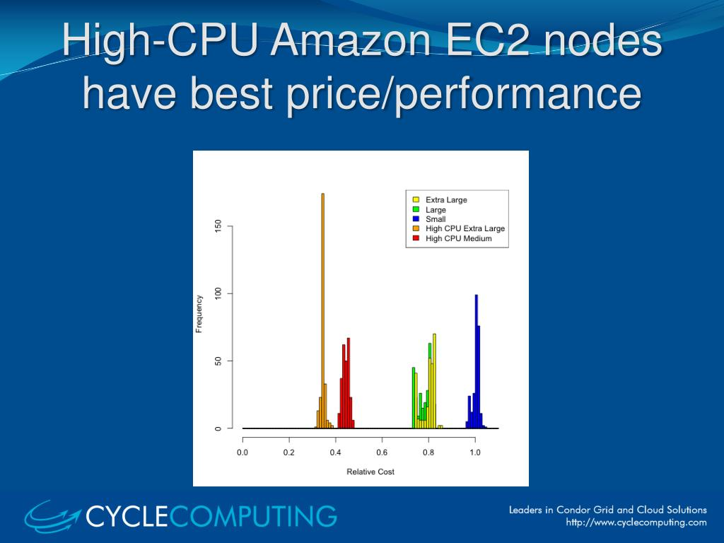 High-CPU Amazon EC2 nodes